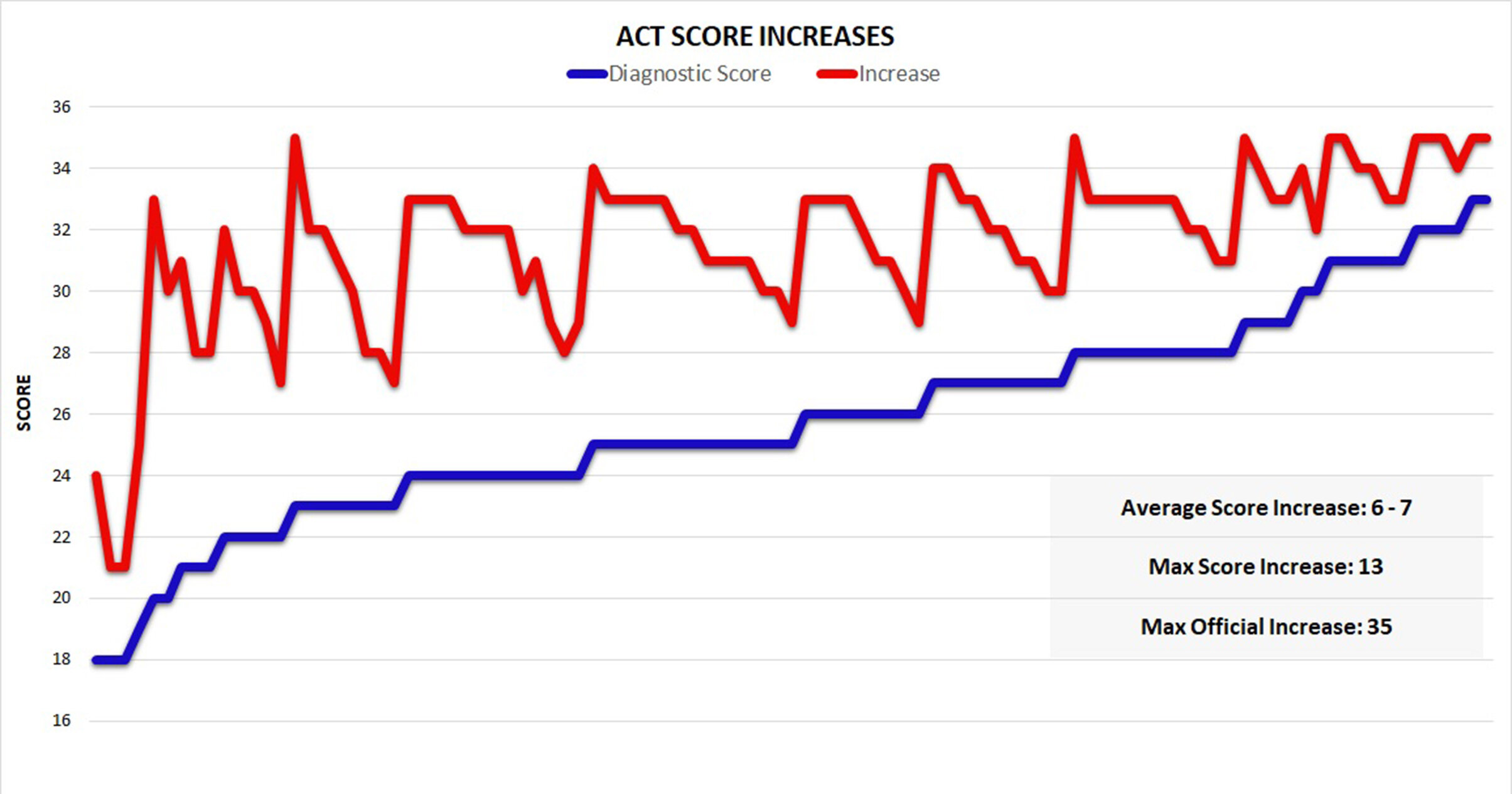 ACT Score Increase Graph 200dpi.jpg