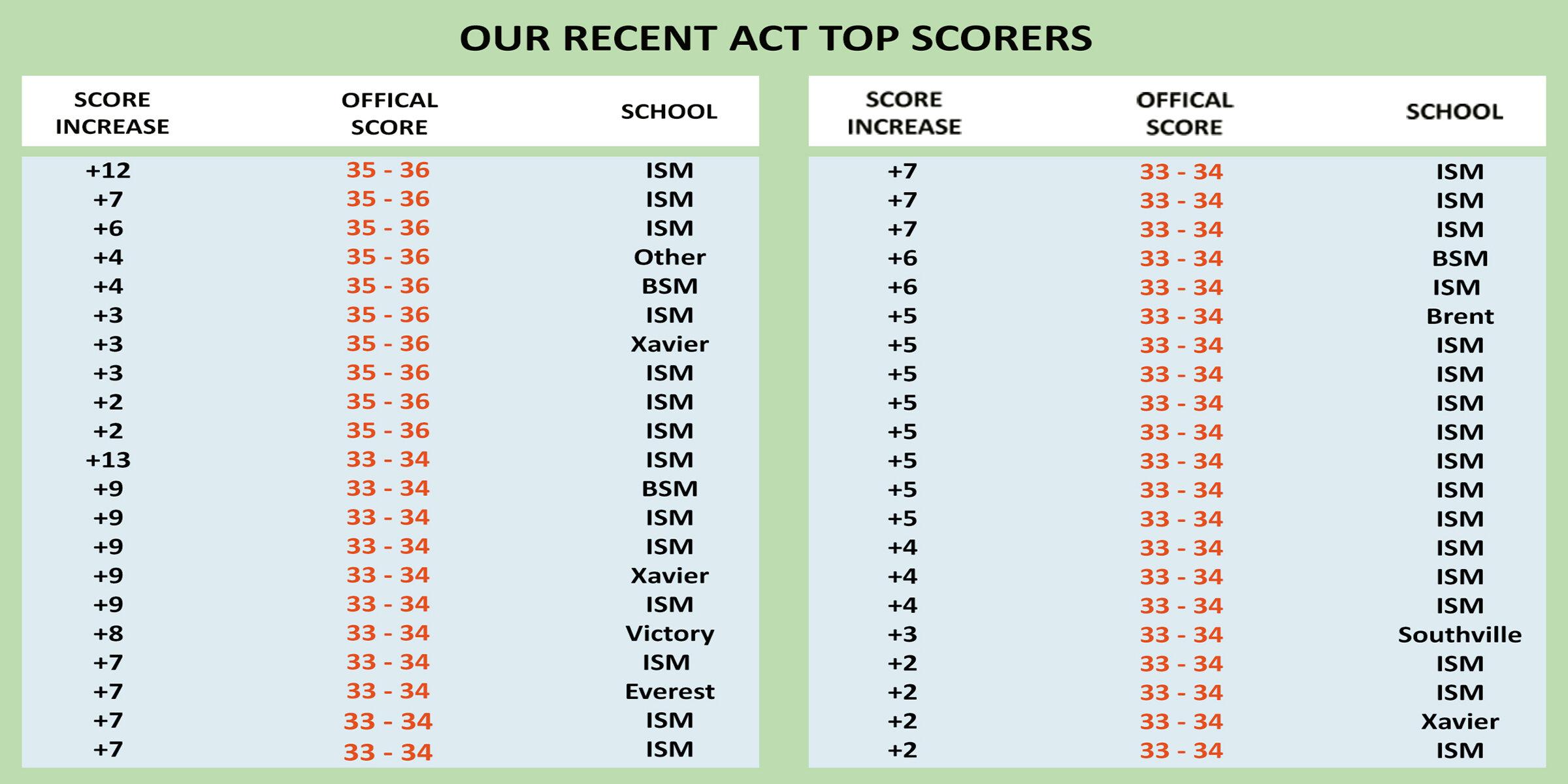 ACT Score Increase Table 200dpi.jpg