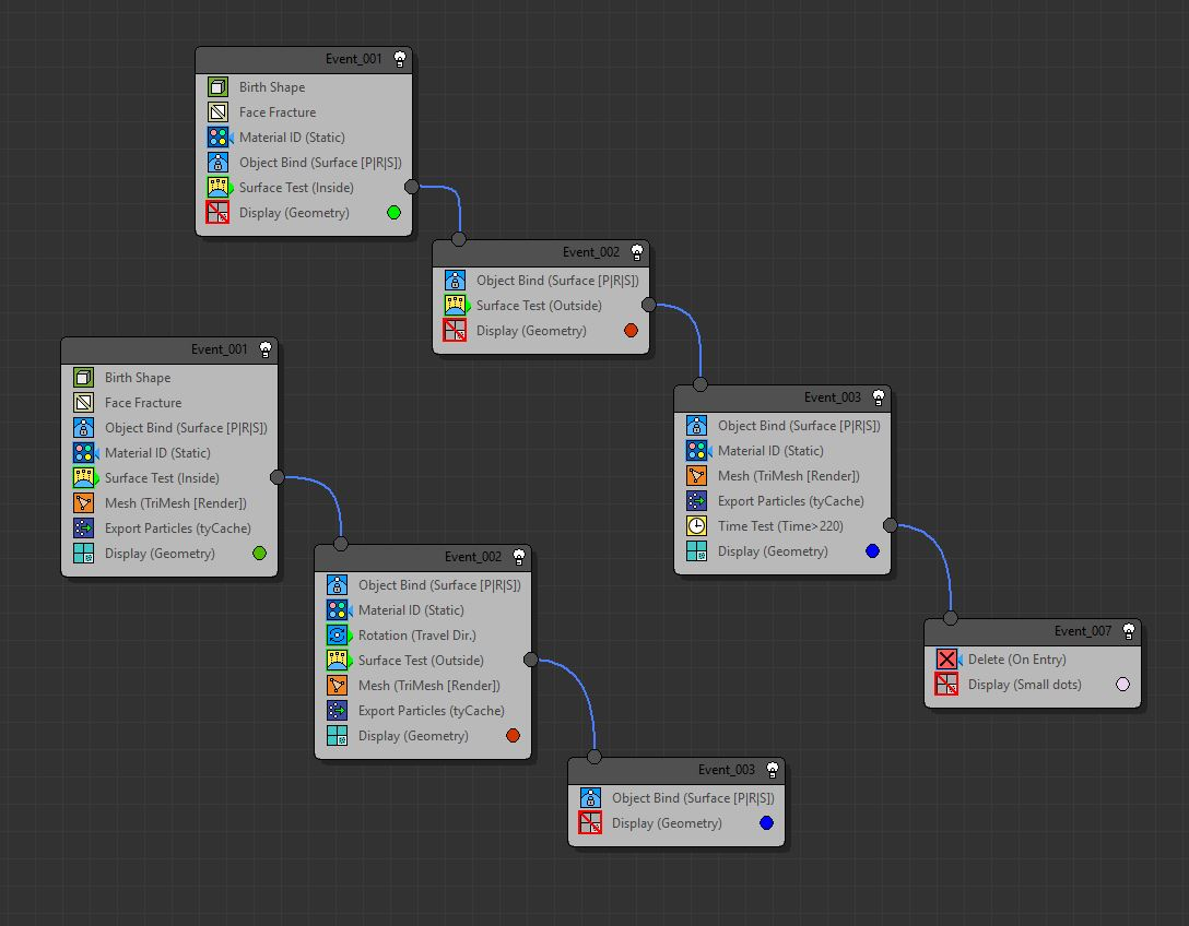 TyFlow Node Tree creating the two, stacked effects