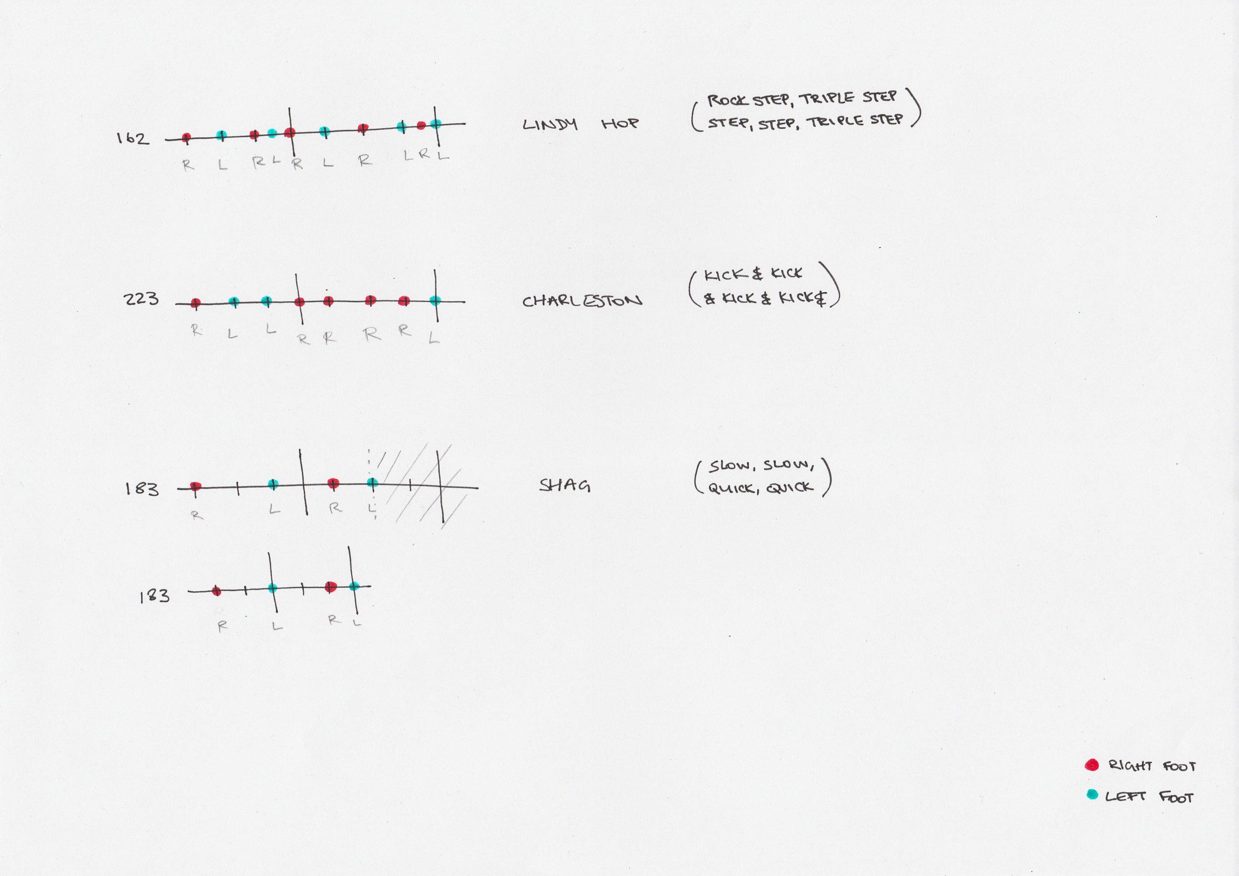 swing dance rhythm visualisation