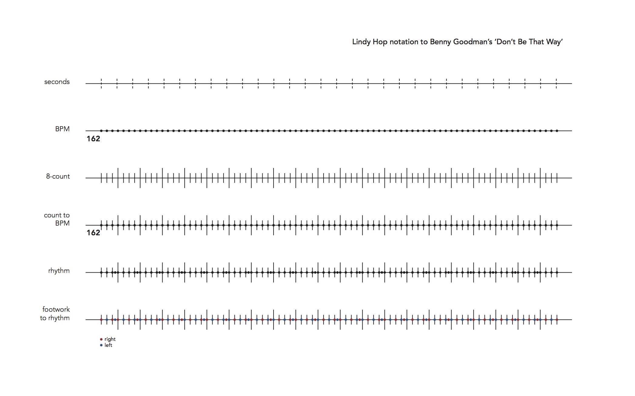 Lindy hop rhythm notation.jpg