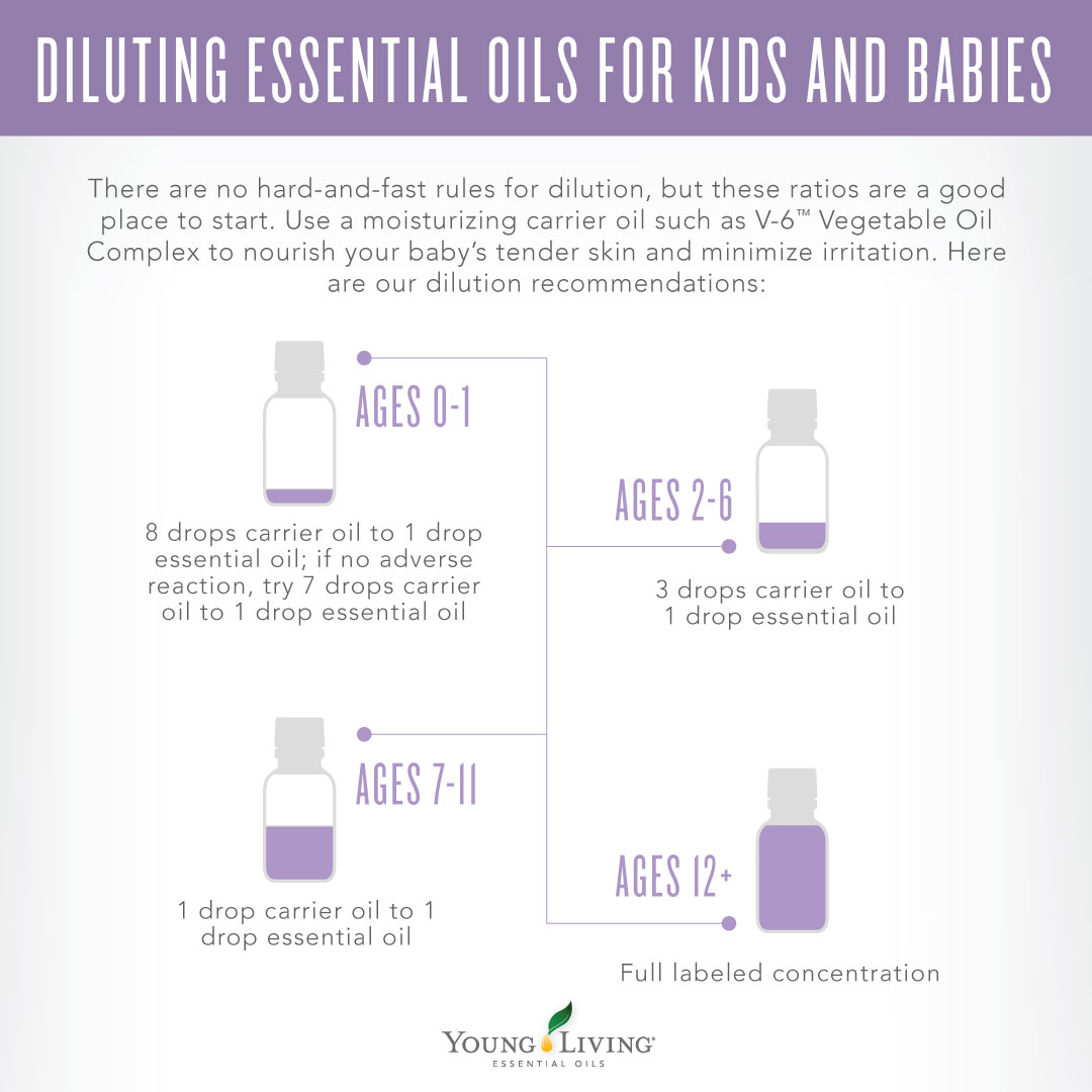 dilution guide for children