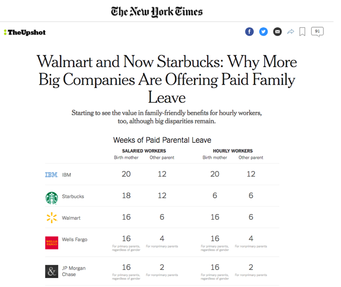 - Walmart and Now Starbucks: why More Big Companies Are Offering Paid Family Leave (New York Times).
