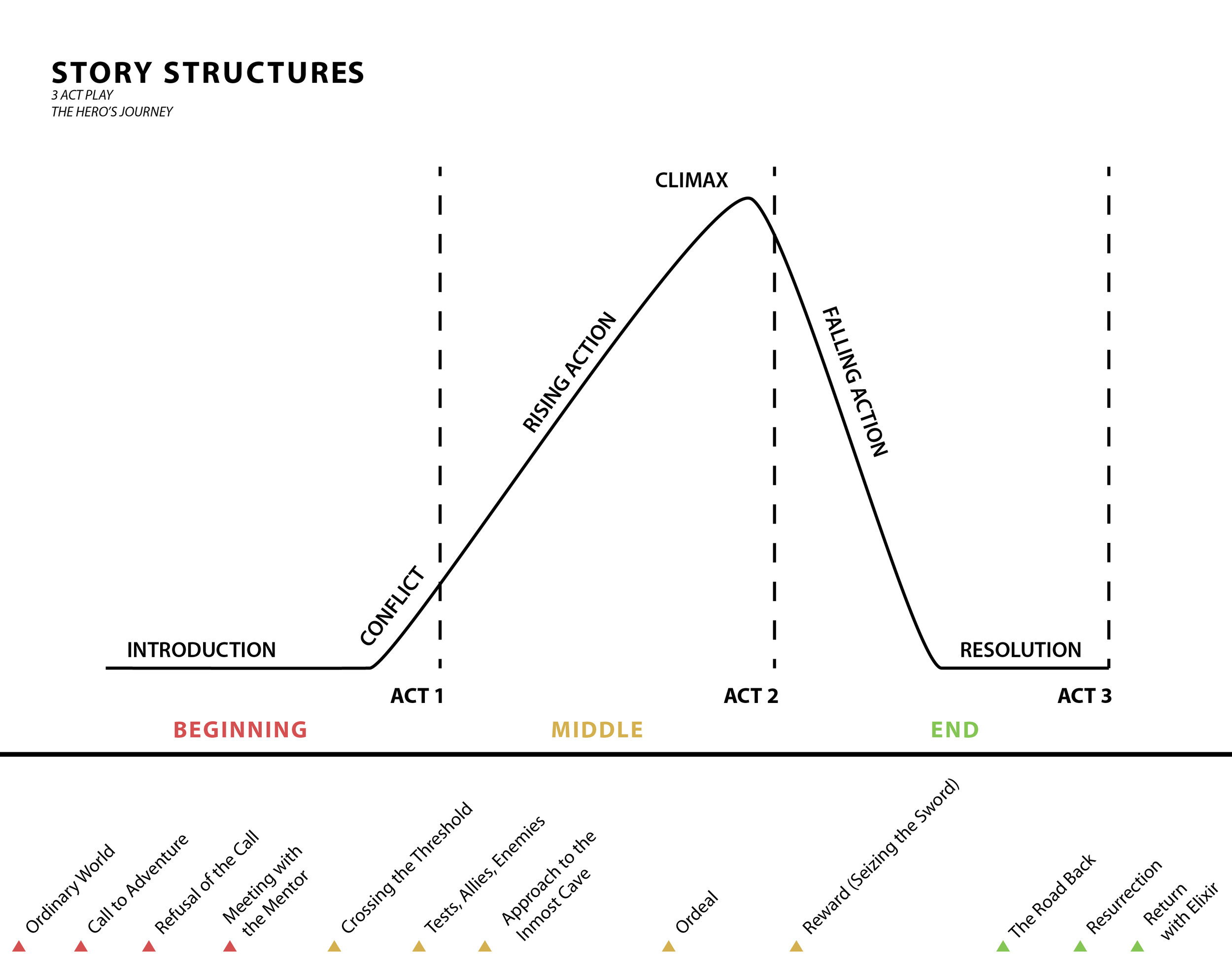 story-structures.jpg