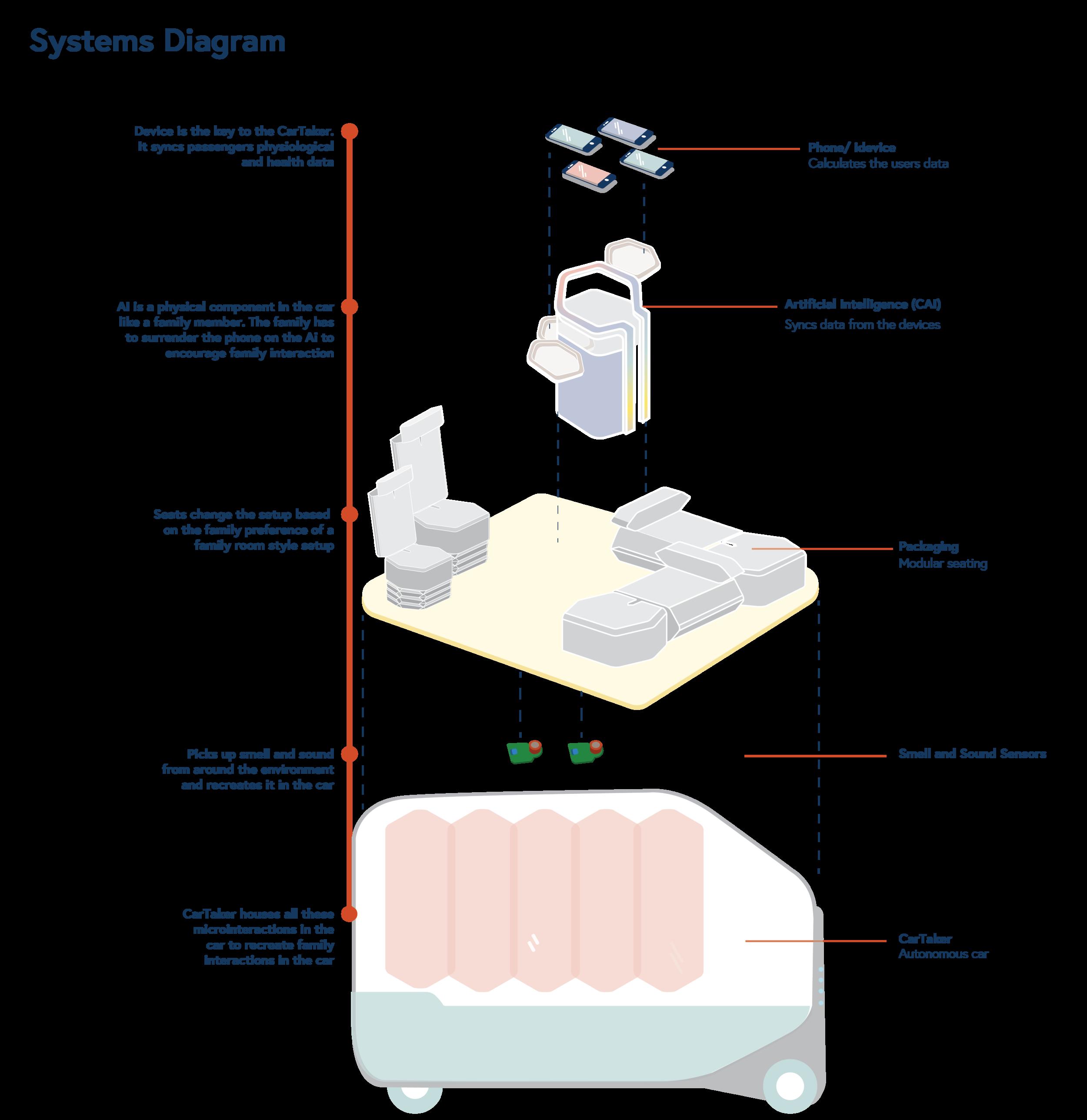 Driving sensation_systems diagram-09.png