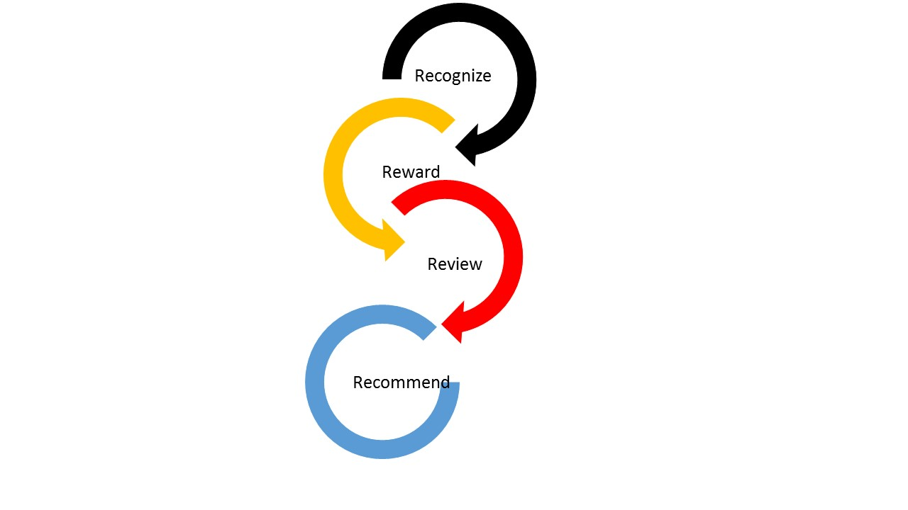 The 4 R's Model