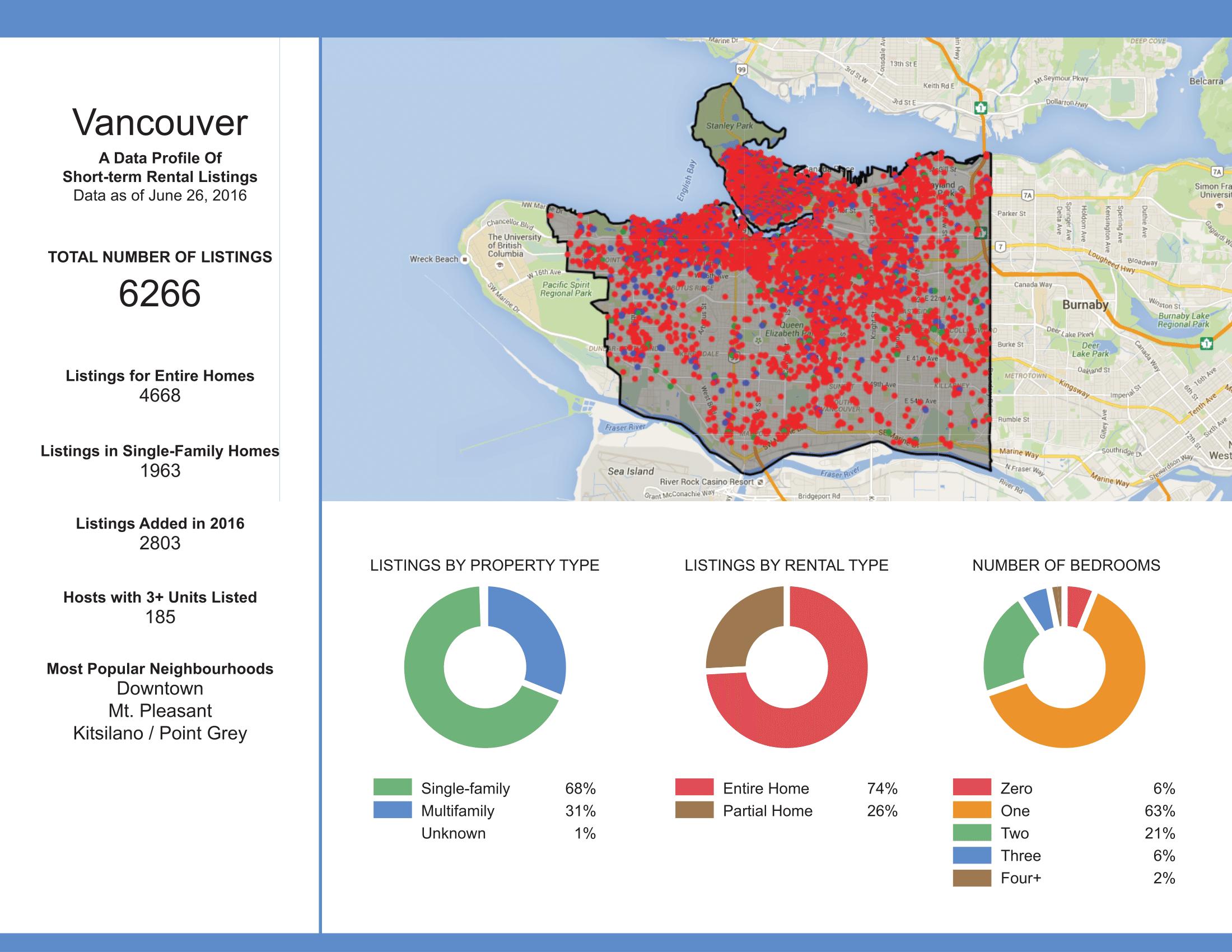 Custom Short-term Rental Data Example 1
