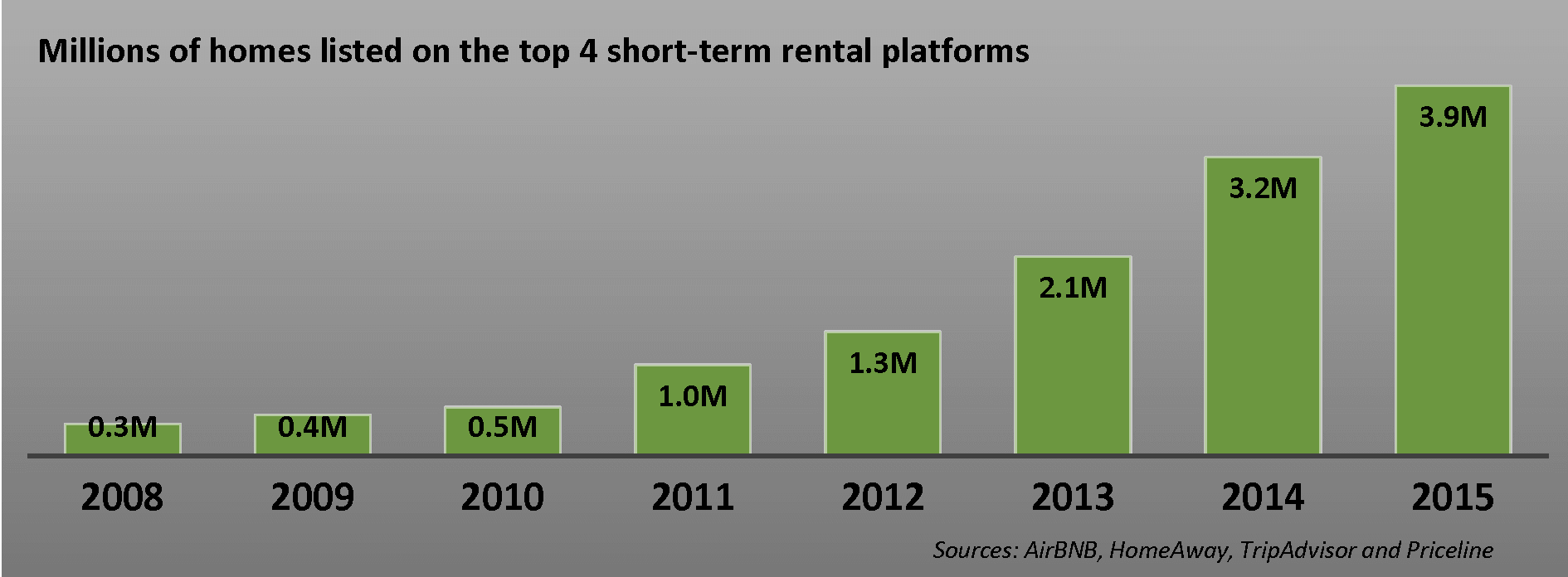 The number of short-term vacation rentals has grown exponentially in the last decade