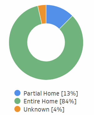 Short-term rentals by listing type.png