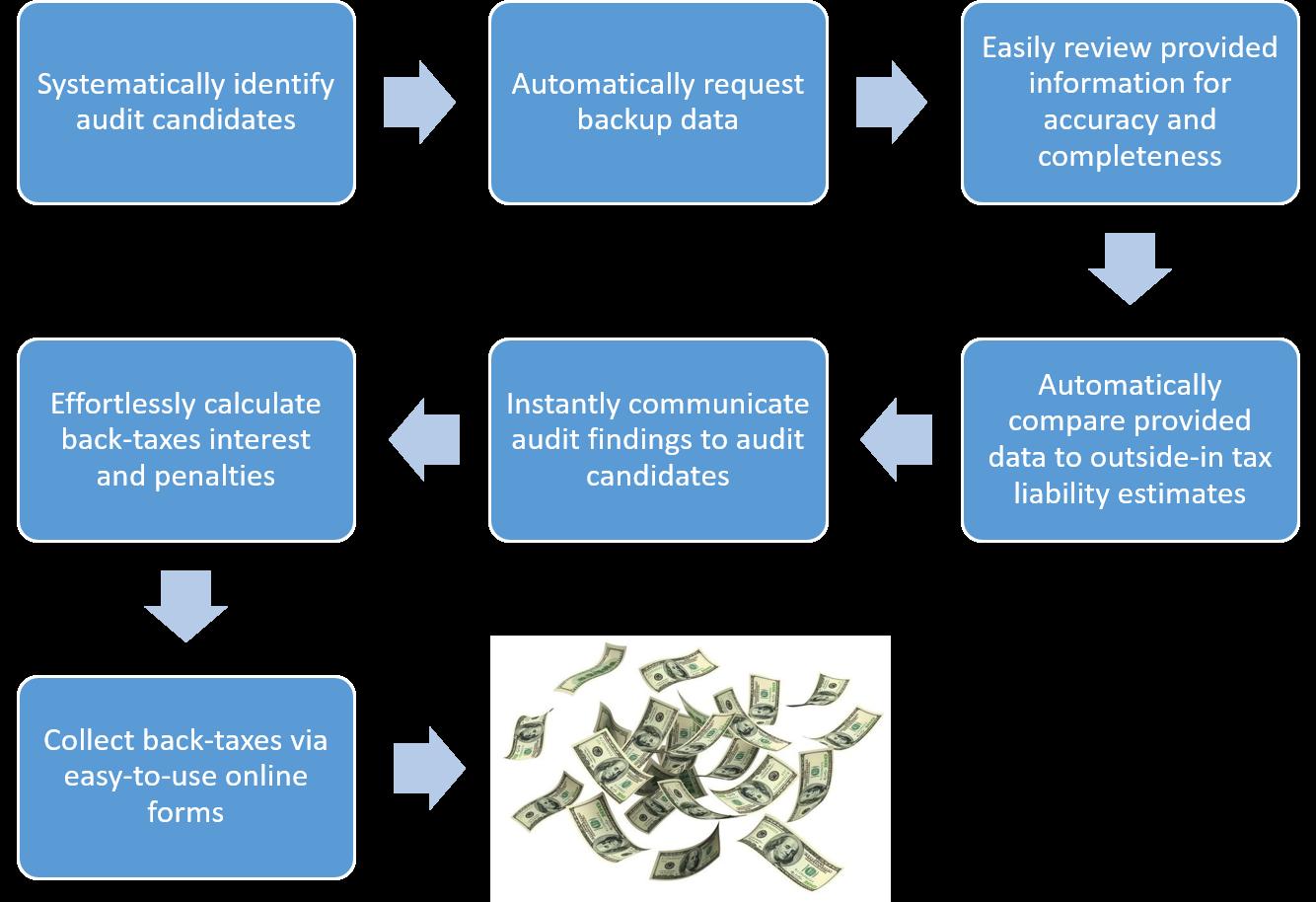Short-term rental tax audit workflow.png