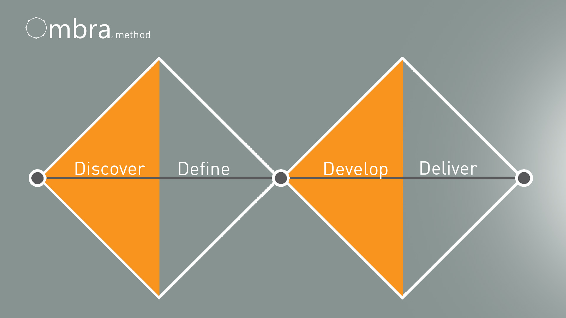A visual of the double-diamond design process utilised.