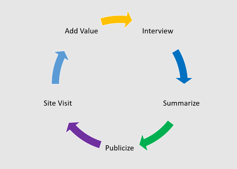 reference selling model