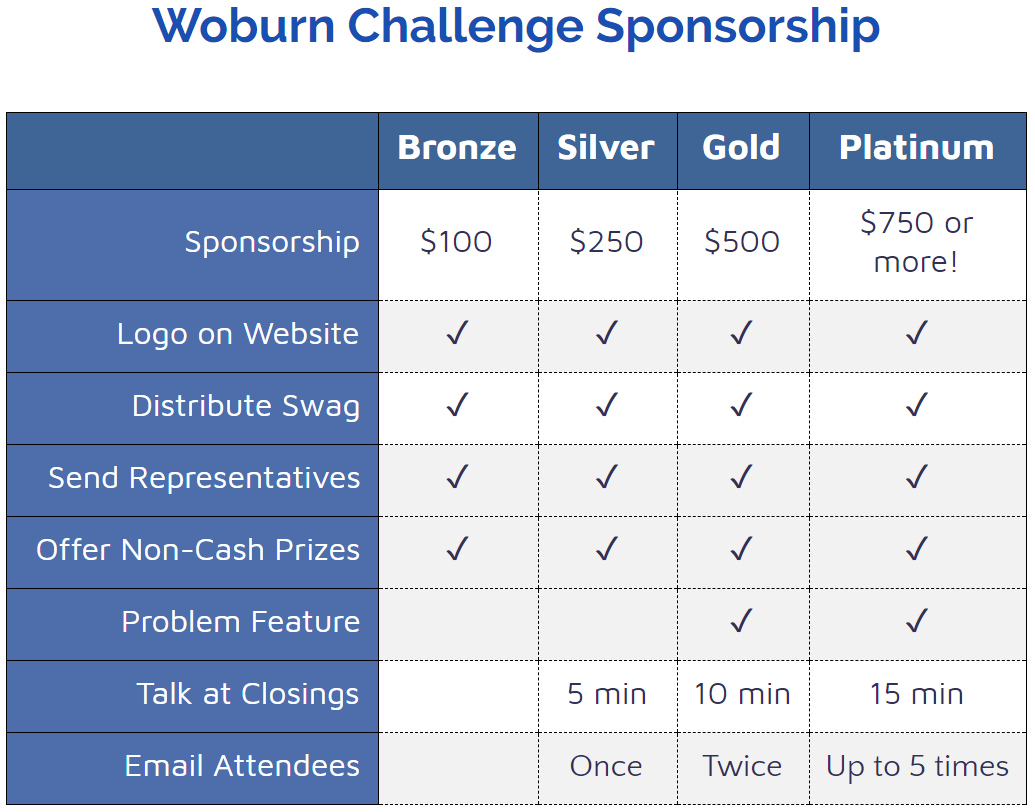100% of all donations will go toward prizes for students, running our in-person finals contest, and maintenance of our website and contest platform.