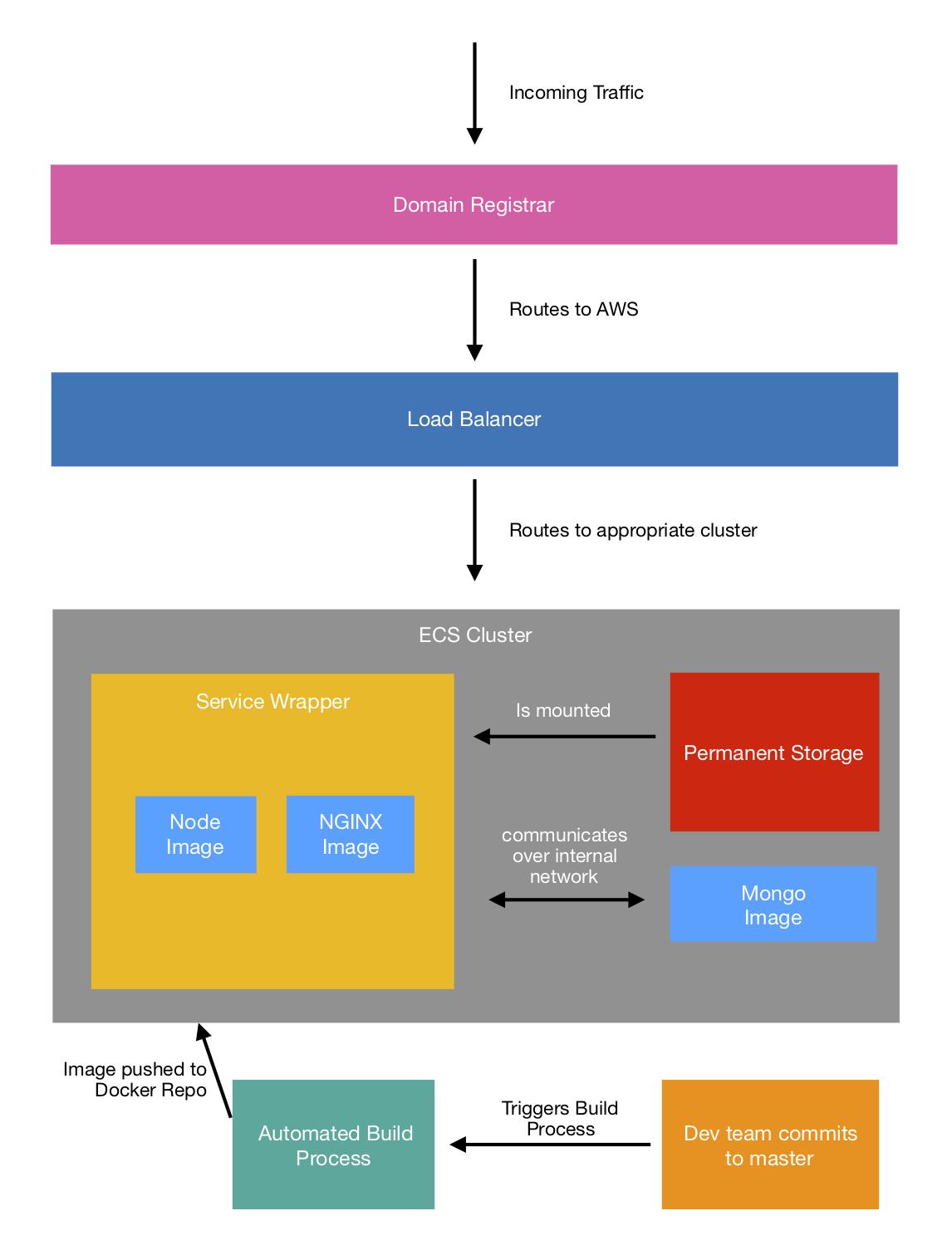 Sample DevOps stack infrastructure diagram