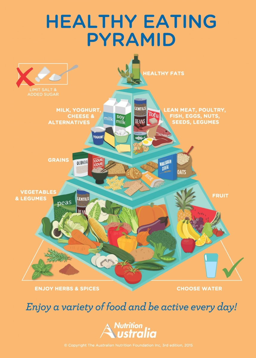 Image source: http://nutritionaustralia.org/national/resource/healthy-eating-pyramid