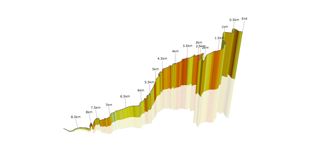 Passo Giau in 3D (km to end)