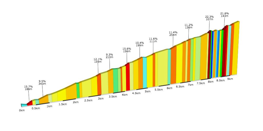 Passo Falzarego (pendenze in %)