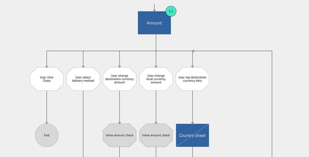 User flow snapshot 1 - Domingo Widen