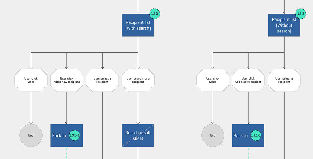 User flow snapshot 2 - Domingo Widen