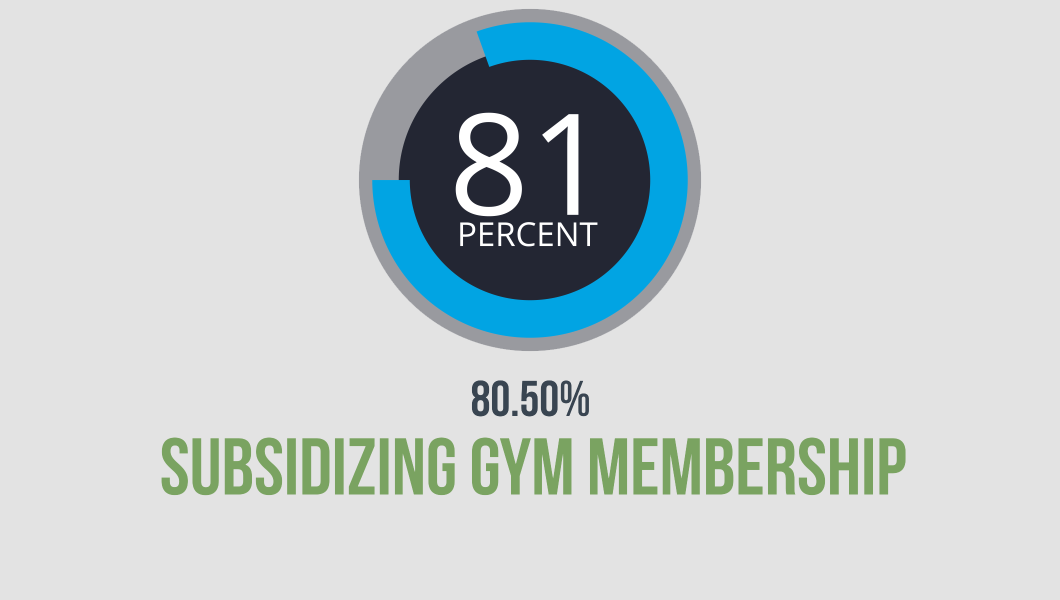 1-Subsidizing gym membership.png
