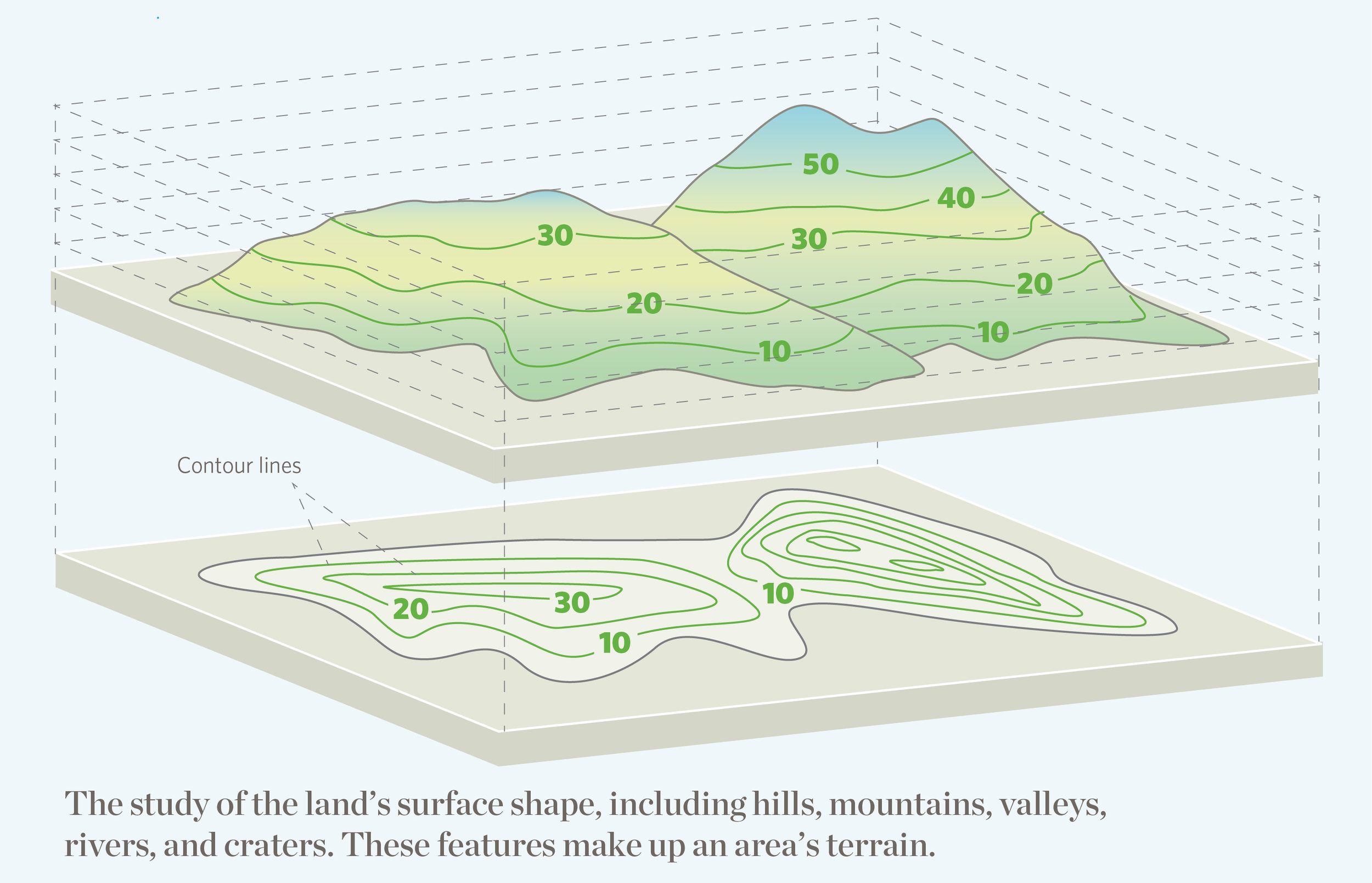 Two-Minute Takeaway: What is Topography? — The Nature Conservancy in ...