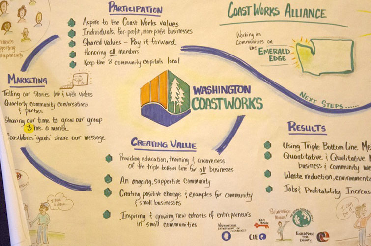 Coast Works is more than a competition, providing business training and resources to participants over several workshops. Photo by Jackson Blalock.