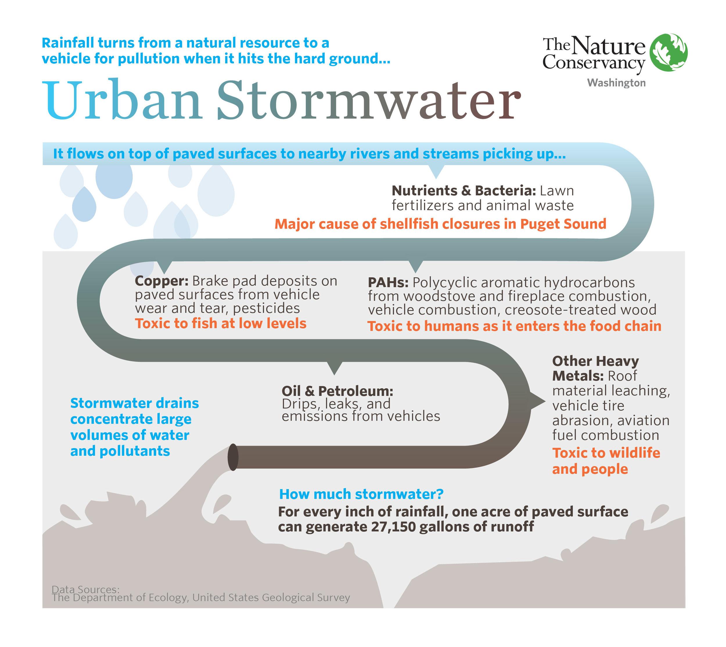 UrbanStormwater_20180507 (1).jpg