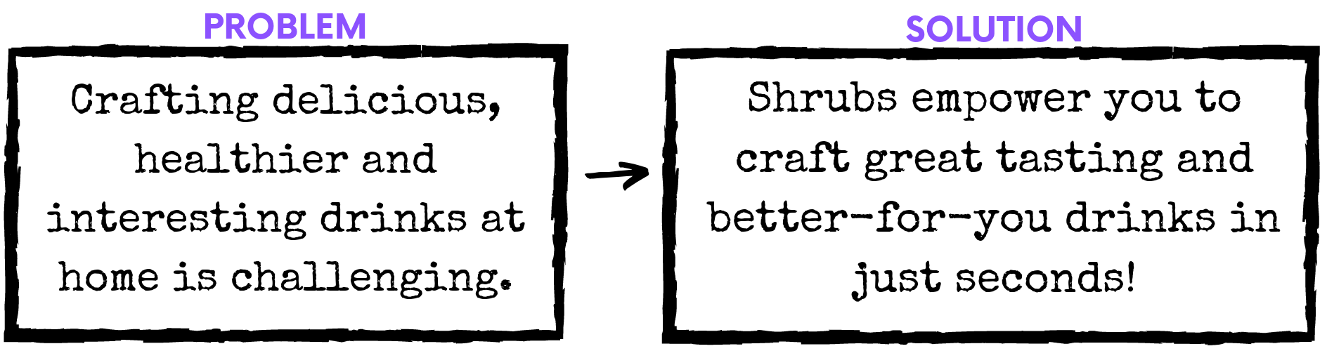 Problem-Solution SHRUB.png