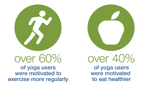 The Impact of Yoga on Overall Wellness & Healthy Habits