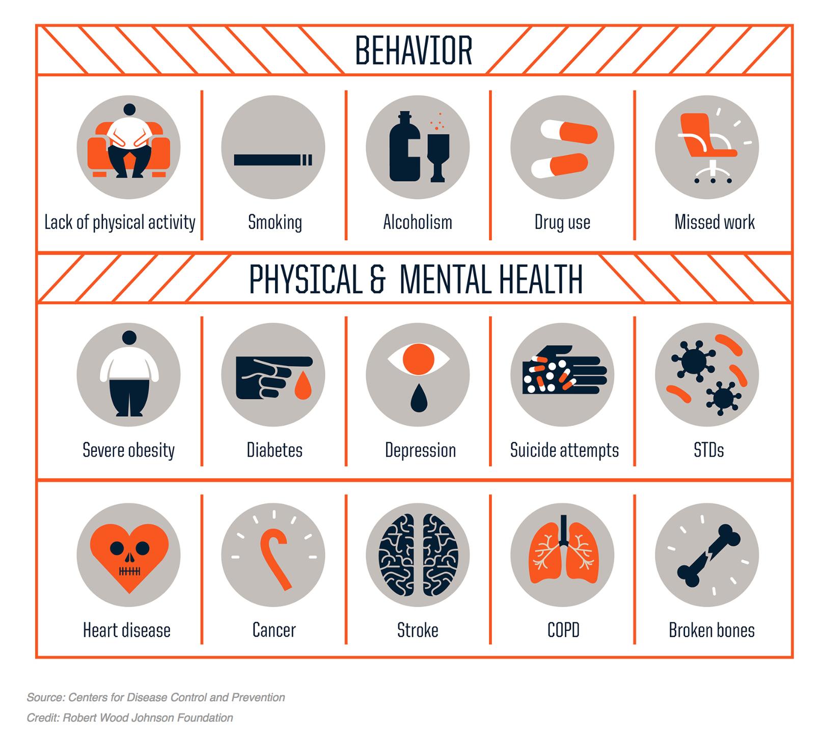 Effects of Childhood Developmental Trauma