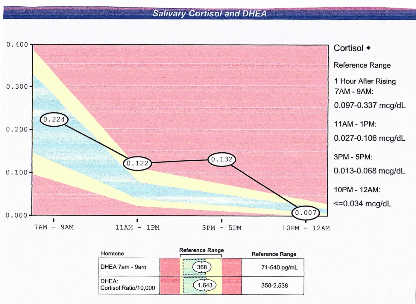 Example salivary cortisol test results