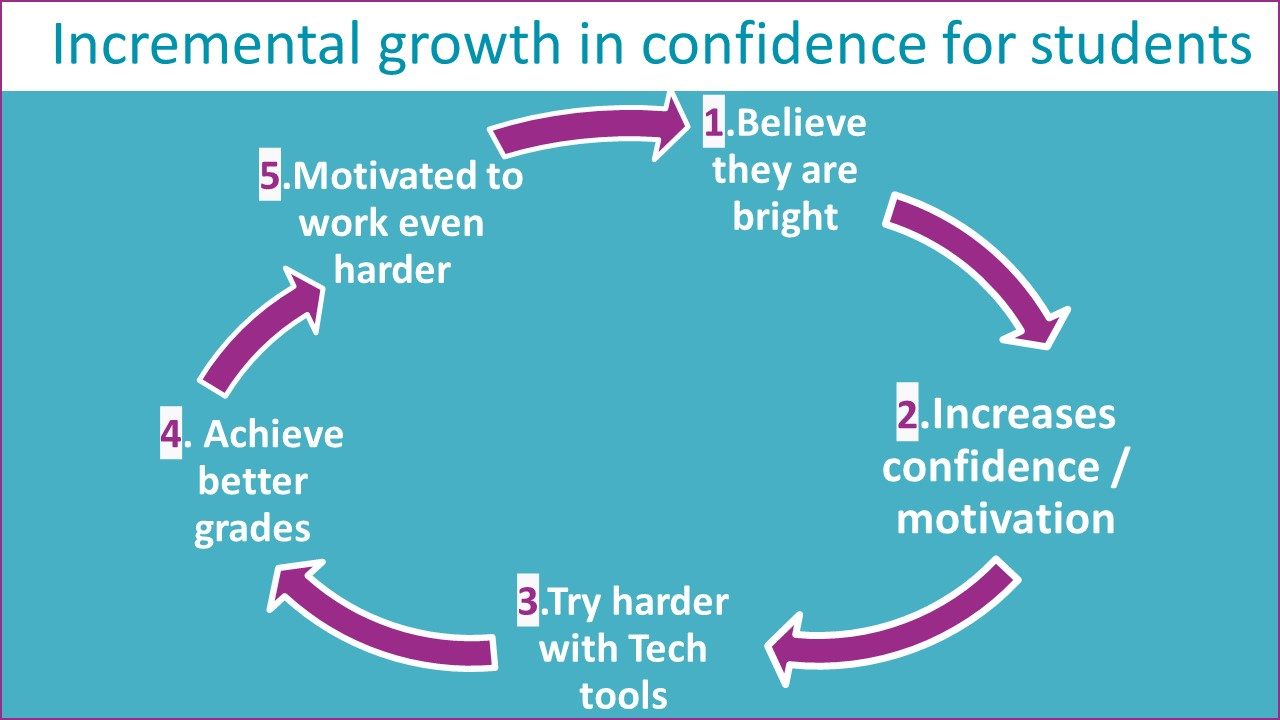 Students incremental growth in confidence and results.jpg