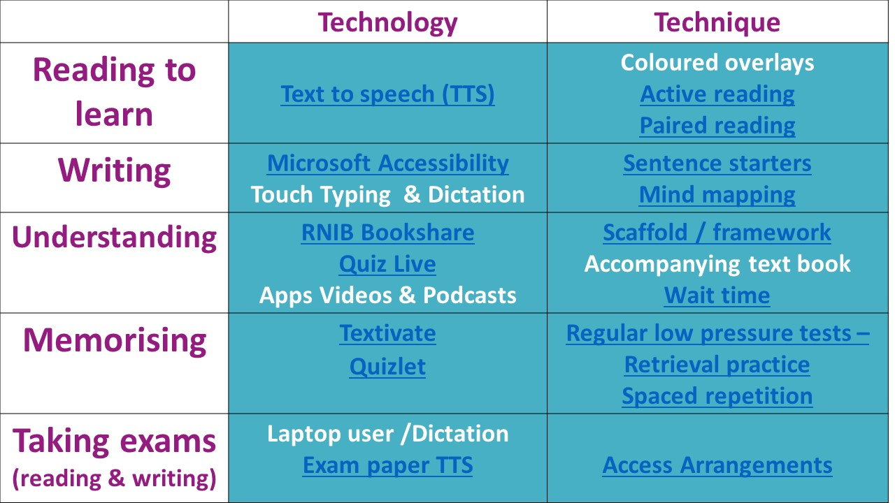 technology and techniques to raise attainment.jpg