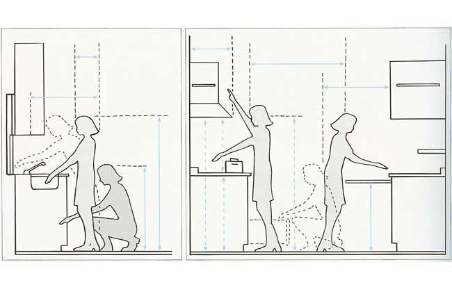 an ergonomic kitchen