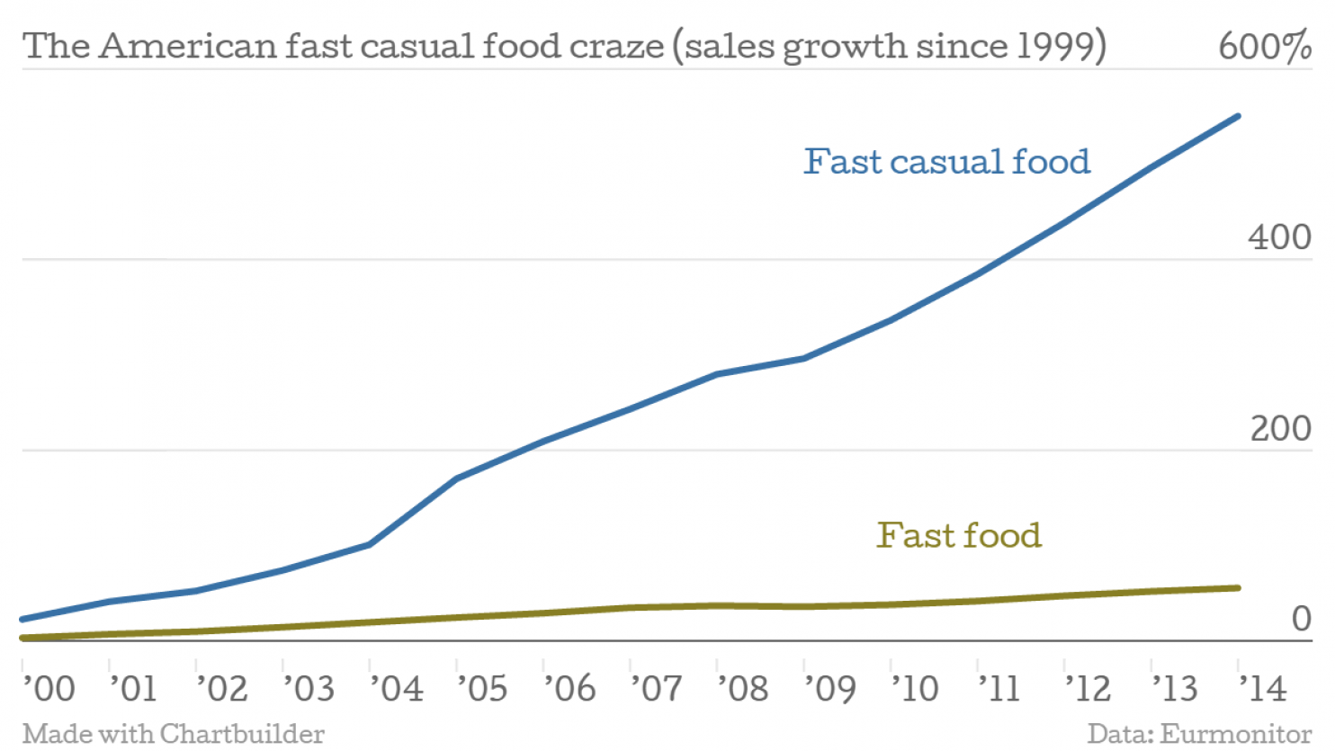 The Washington Post:  The Chipotle effect: Why America is obsessed with fast casual food