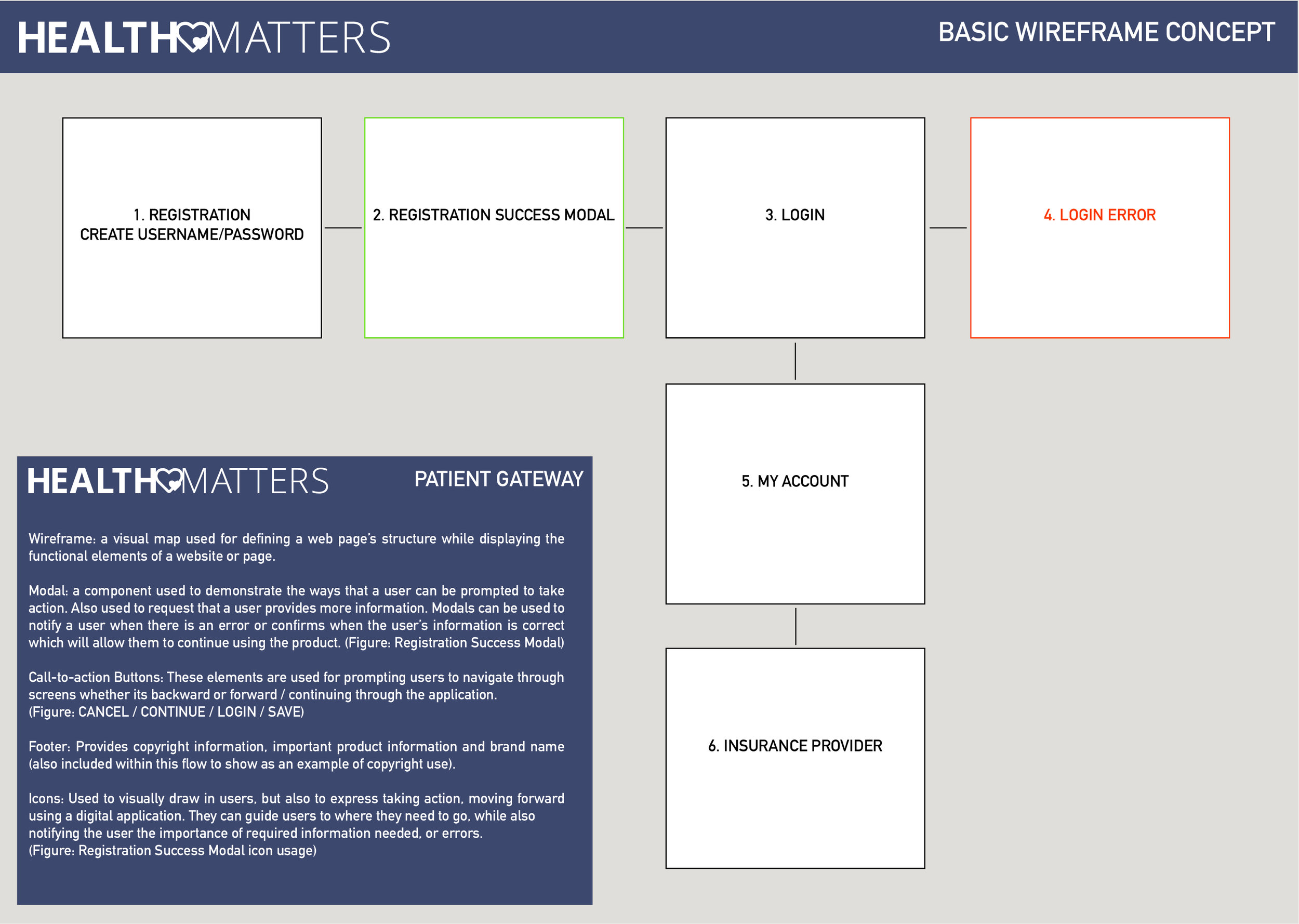 HEALTHMATTERS_Fake_Pages_Wireframe.jpg