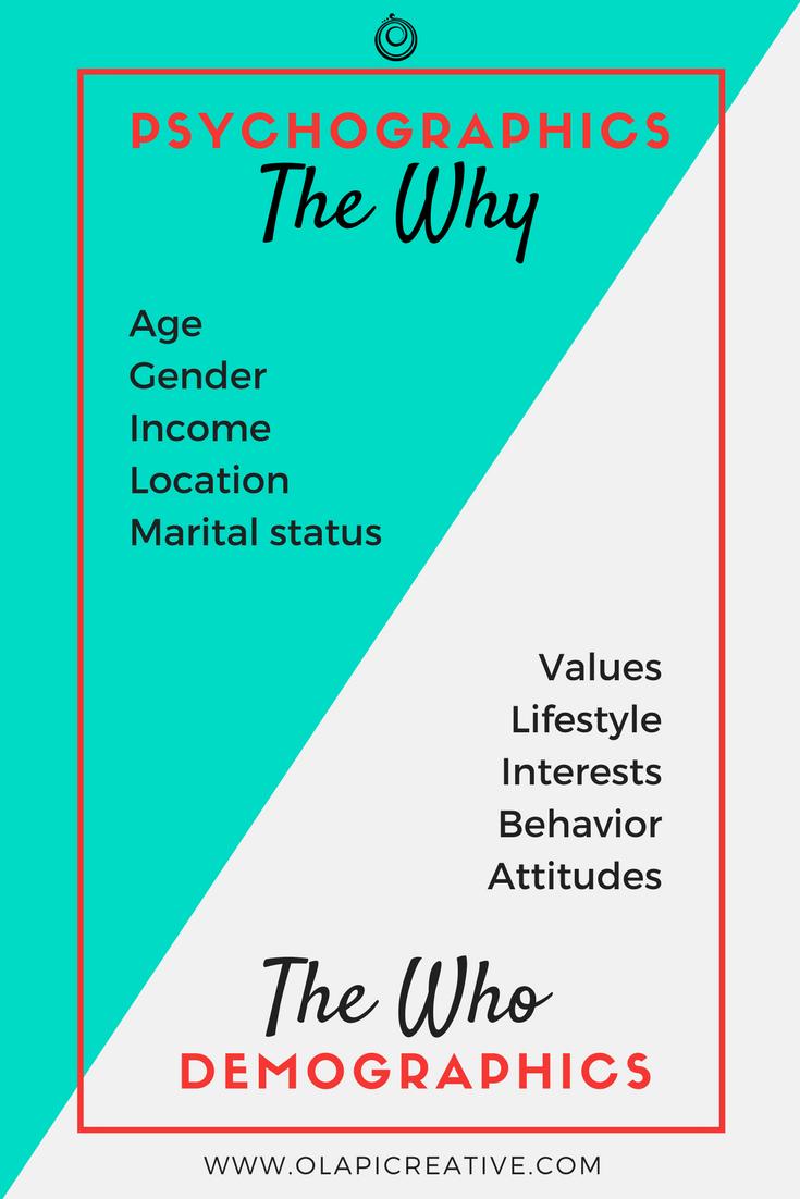 olapi-creative-psychographics-demographics-marketing