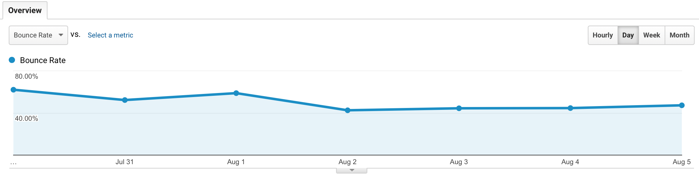 Client Bounce Rate Chart - Google Analytics