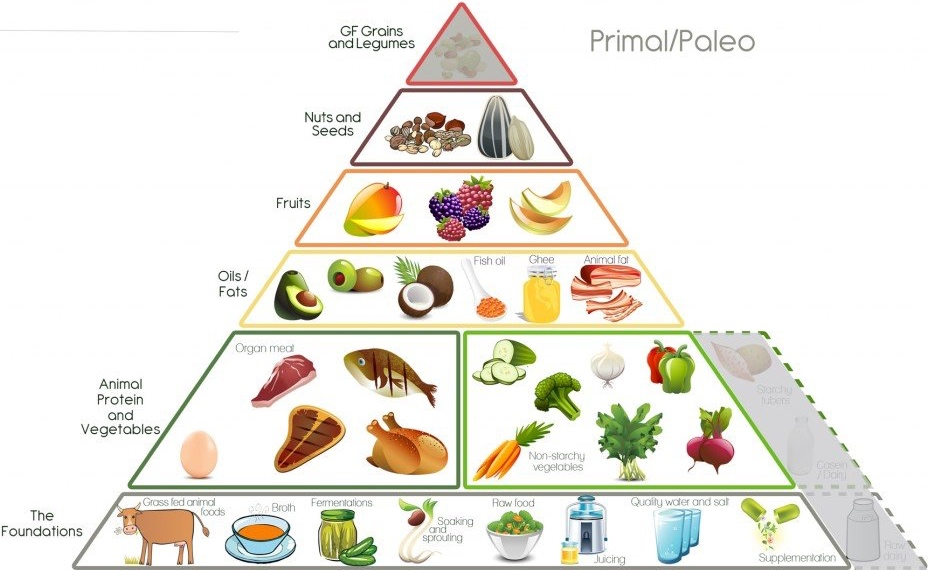 Frans Kitchen Paleo_Food_Pyramid.jpg