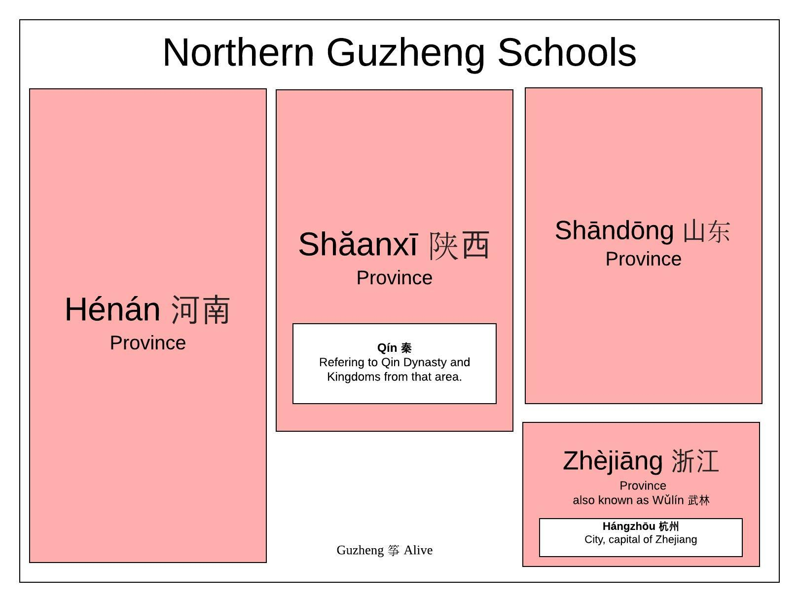 Northern Guzheng Schools. Color indicates the most common name. Size is approximate popularity. White boxes are terms that are now included in the colored terms. They are: Henan, Shaanxi (Qin) Shandong, and Zhejiang (Hangzhou)