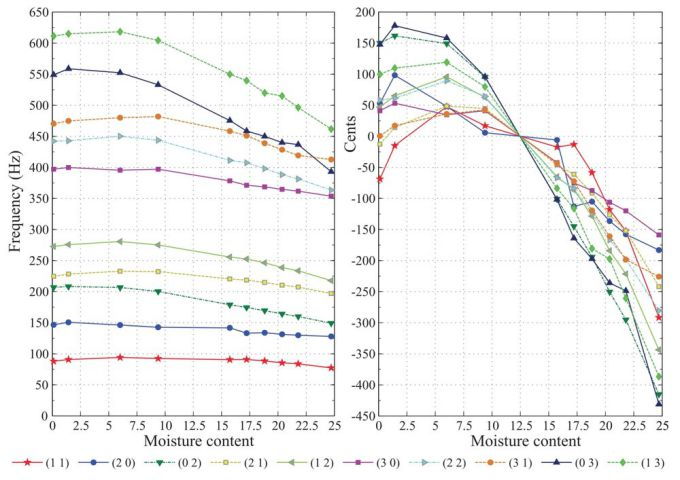"Charts of changes in frequency, by Herz and Cents, of Spruce planks. Figure 2.4 from "" Vibration Testing for the Evaluation of the Effects of Moisture Content on the In-Plane Elastic Constants of Wood Used in Musical Instruments "" by M. A. Pérez Martínez, P. Poletti, and L. Gil Espert, published by Springer, 2011.  IMPORTANT: These values should only be taken as an example of changes wood can experience; they say nothing about how individual pieces of a guzheng might change nor of how the assembled instrument's timbre might change."