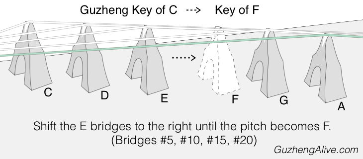 Change Guzheng Key C to F.png