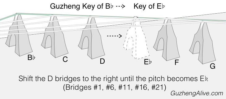 Change Guzheng Key Bb to Eb.png