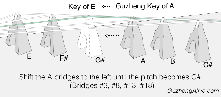 Change Guzheng Key A to E.png