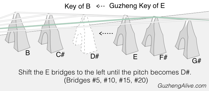 Change Guzheng Key E to B.png
