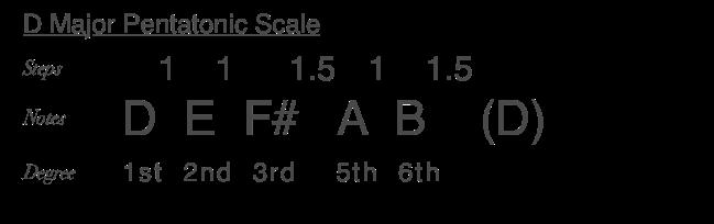D Major Pentatonic Scale.png