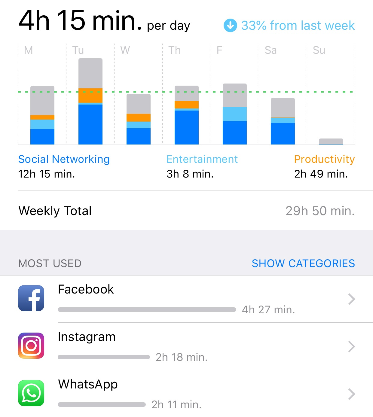 Screen time for this week. Last week I was around 6-7 hours per day so already seeing an improvement!