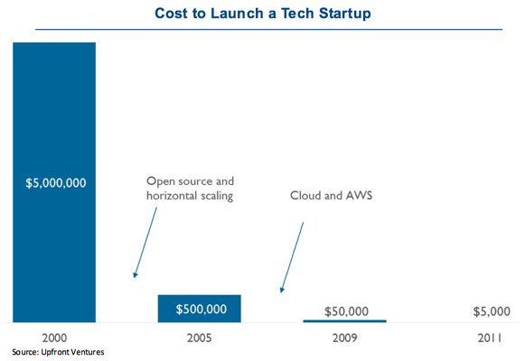 Launching a Tech Start up is 100x cheaper - According to research from CB Insights, the cost of launching a startup are 100x less than ~10 years ago. This means that access to more powerful and cheaper technology will continue giving small companies and startups a disproportionate advantage in challenging incumbents and punching above their weight.