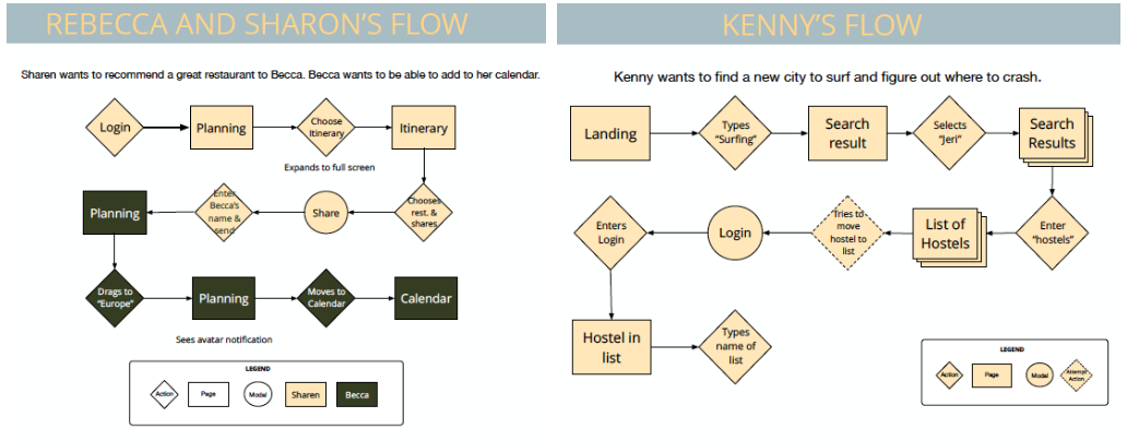 Users collaboration and site flows