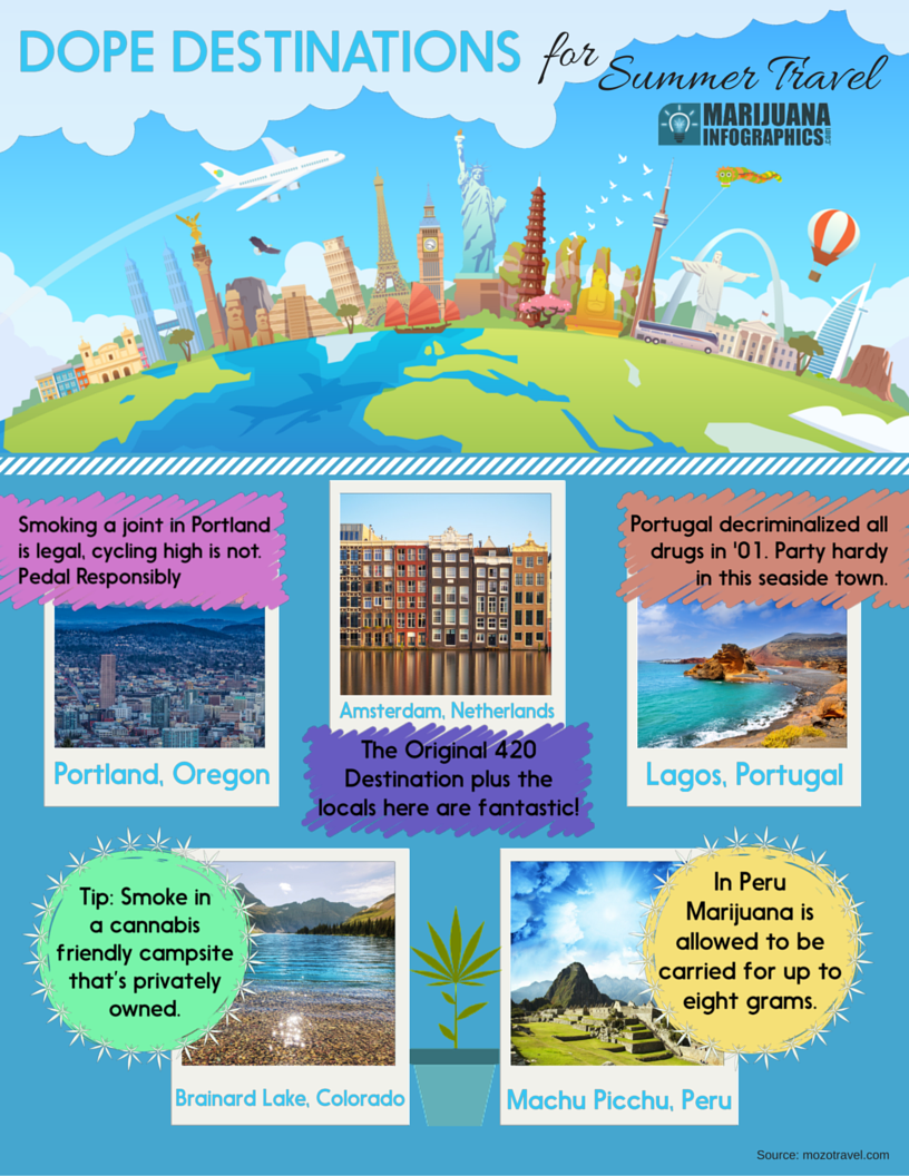 DOPE July Travel Infographic.png
